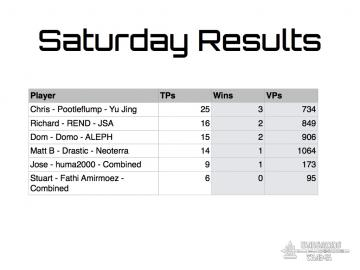 2015 Summer Challenge Saturday Results