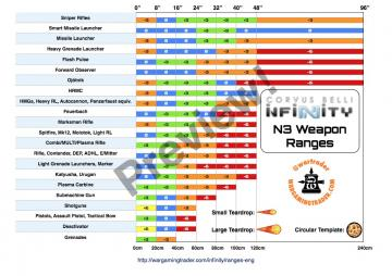 infinity_weapon_range_chart_3rd_edition_v5.jpg